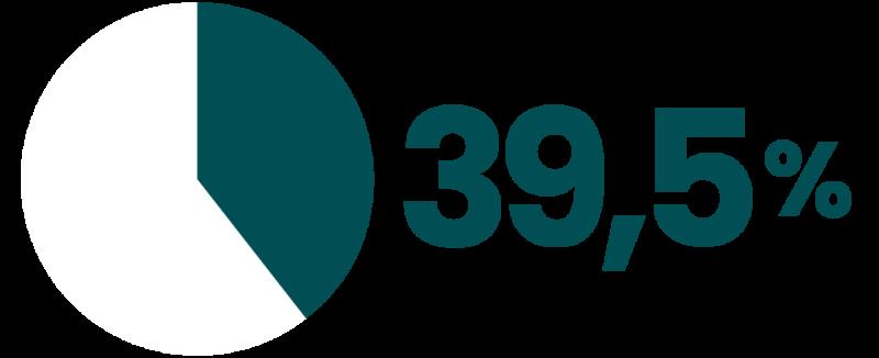Percent: 39,5 %